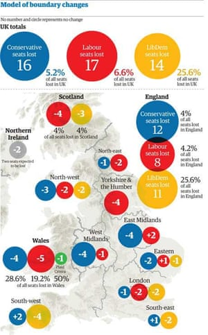 Likely effects of boundary changes