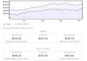 Apple vs Exxon's market cap