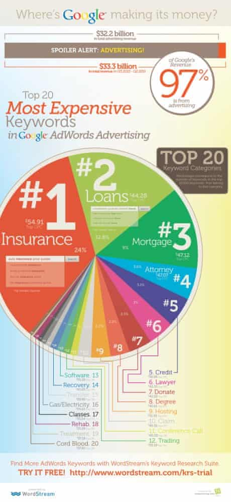 Google's major keyword advertising clients - infographic