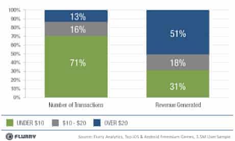 Flurry freemium revenues