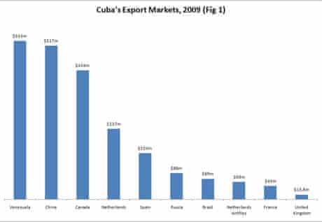 Cuba's export markets chart.