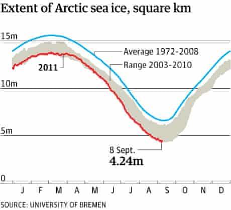 Artic sea ice 2