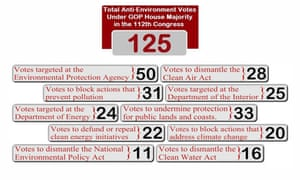 Votes against environmental laws