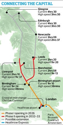 Plan for high speed rail in the UK graphic