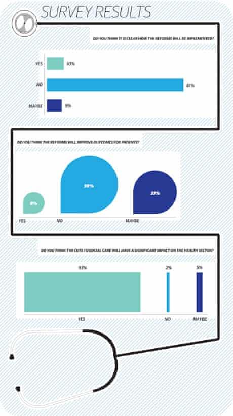 Healthcare network survey