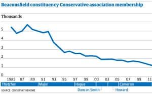 Beaconsfield constituency Conservative association membership.