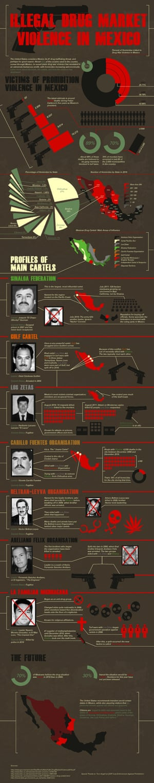 Mexico drug wars graphic