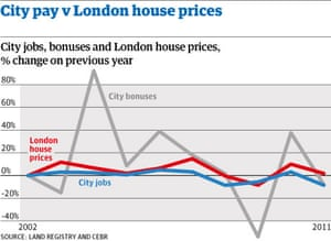 City Job Losses Will Hit London Property Prices Thinktank