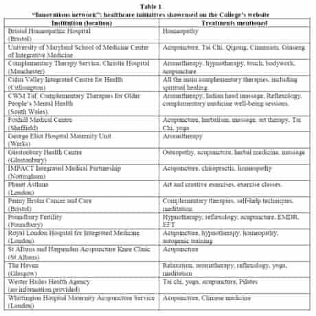 Table of 'innovators' listed by College of Medicine website