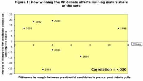VP debates' effect in polling