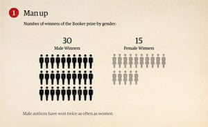 How To Win the Booker: Winners of the Booker prize by gender