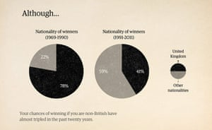 How To Win the Booker: Nationality of winners