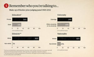 How To Win the Booker: Make-up of Booker prize judging panel