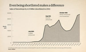 How To Win the Booker: Impact of being shortlisted on sales