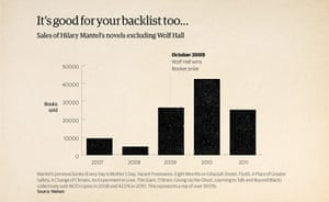 How To Win the Booker: Impact of winning Booker on an author's backlist