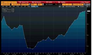 Greek 10-year bond yields, to October 15 2012