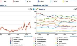 Timetric inflation data explorer