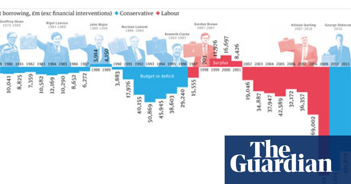 Deficit, national debt and government borrowing - how has it changed ...
