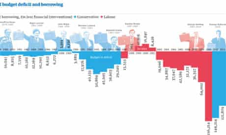 UK budget deficit and party in power. Click image to embiggen