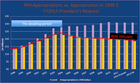 NIH funding has remained flat in real terms since 2005