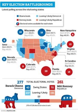 US key election battlegrounds