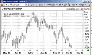 Pound vs euro since May. 22 Octobert 2012