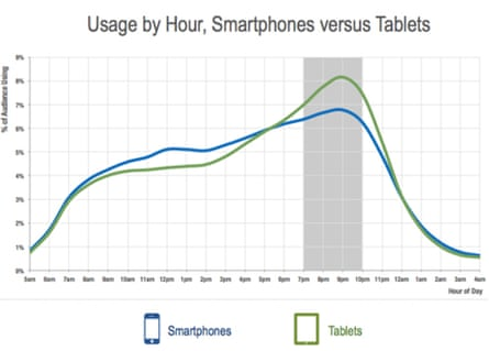 Flurry usage by hour