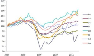 Real GDP since 2007