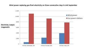 Wind power replacing gas power in the UK in September 2012