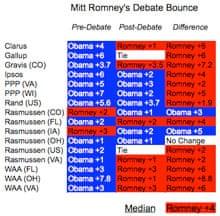 Topline post debate shift