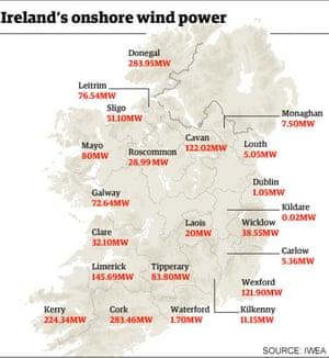 Ireland wind power