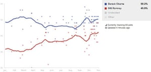 Wisconsin polling