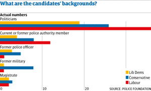 Graphic: PCC - candidates' backgrounds