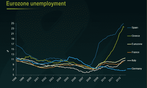 Unemployment across the eurozone