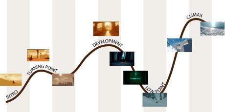 Journey Curve