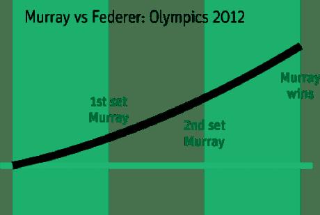 Murray effect