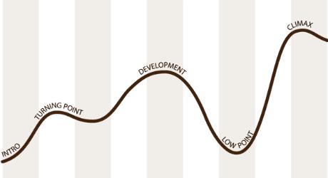 Hollywood curve