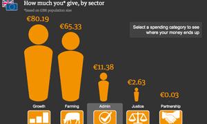 Guardian EU spending interactive