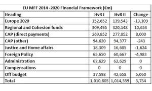 Van Rompuy budget, November 22