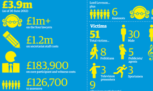 Leveson inquiry in numbers