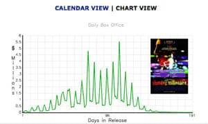 slumdog box office