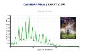 beasts box office