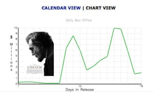 lincoln box office