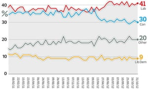Opinium poll, 04.11.2012