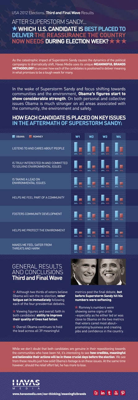 presidential protector 2012 election infographic