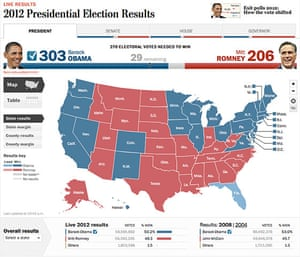 Battle Of The US Election Maps News The Guardian - Us map 2012 presidential election
