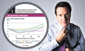 Graphic: Recession Compared