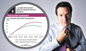 Graphic: Public debt scenarios