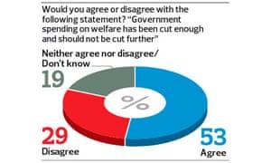 Welfare poll