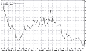 Italian 10-year bond yields in 2012, to December 10th